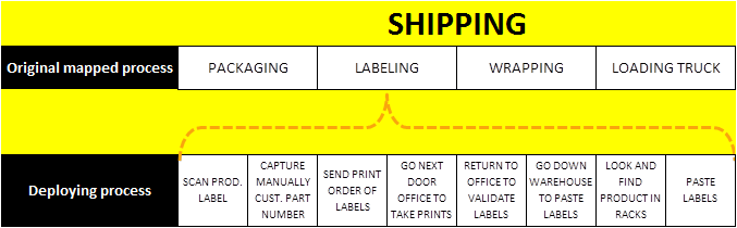 Shipping process example